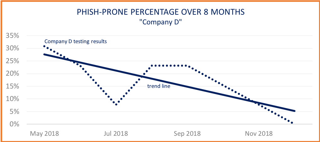 Phish-prone percentage drop from Security Awareness Training