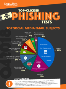 The most-clicked email subjects in phish testing.